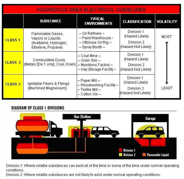 flashlight safety chart for hazardous materials